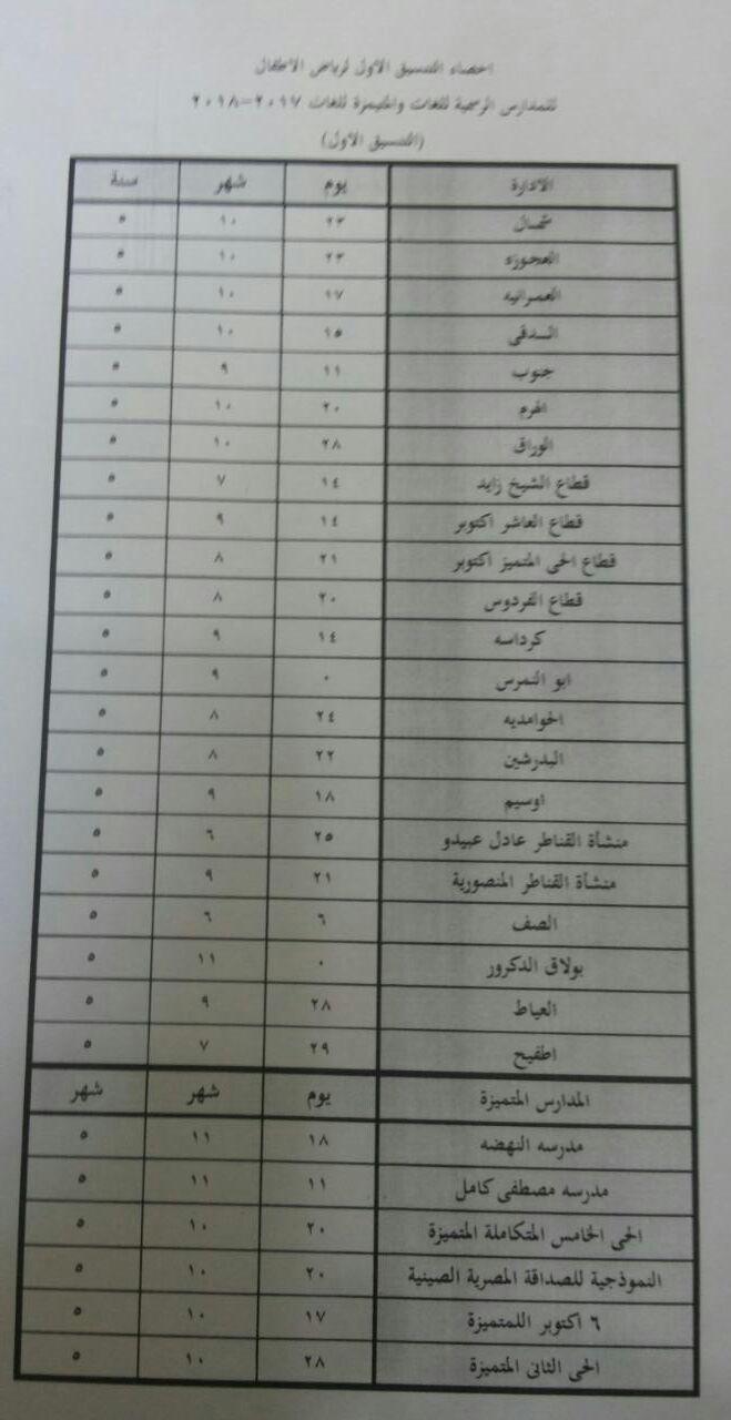 نتيجة تنسيق المرحلة الأولى للقبول برياض الأطفال بالمدارس الرسمية بمحافظة الجيزة 2018