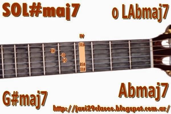 LAbmaj7 = SOL#maj7 Acorde de guitarra