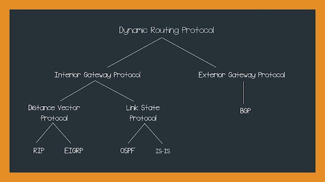 Pengklasifikasian Protokol Routing