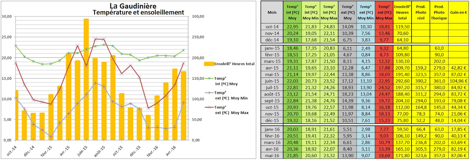 Et pour finir voici le tableau et le graphique de suivi des températures intérieur et extérieurs