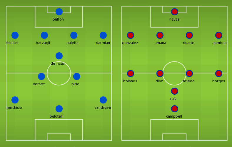 Possible Lineups: Italy vs Costa Rica
