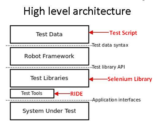How to use Robot Framework with Selenium