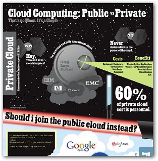 Comparison Between Private Cloud And Public Cloud [Infographic]1