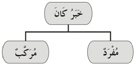 Pengertian Khobar Kaana dan Contoh Khobar Kaana (Belajar Bahasa Arab)
