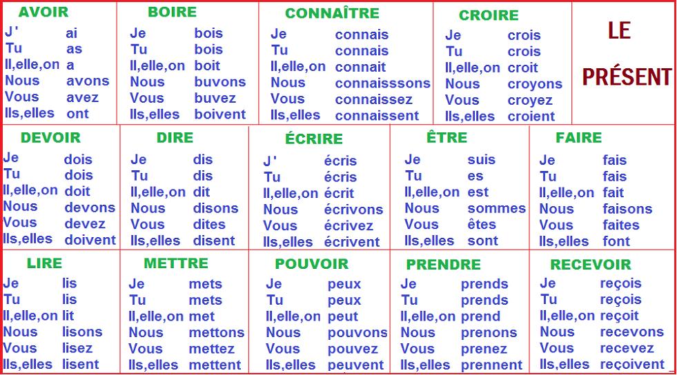 Blog De Franc S De La E S O A1 La Formation Du Pr Sent De L 39 Indicatif