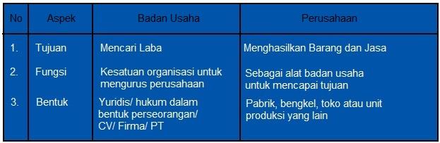 perbedaan antara perusahaan dan badan usaha