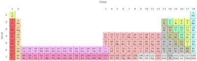 Tabel periodik 32 kolom