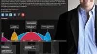 Creare un curriculum infografica con timeline e grafici