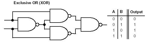 Ec 201  Implement Xnor Using Nand  U0026 Nor   Xor Using Nand  U0026 Nor