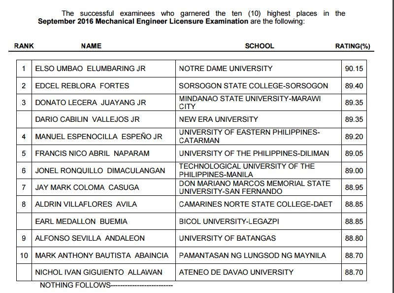 NDU grad tops September 2016 Mechanical Engineer ME board exam