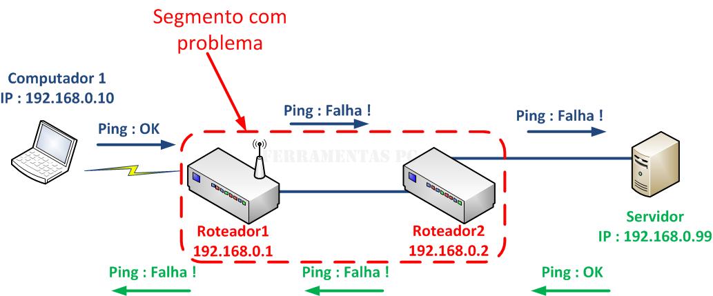 Exemplo 2 - Comunicação Computador x Servidor