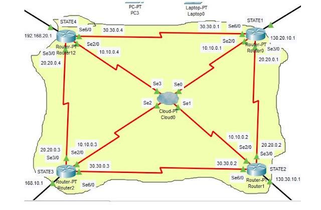 Semua Serial Router Menggunakan IP kelas A