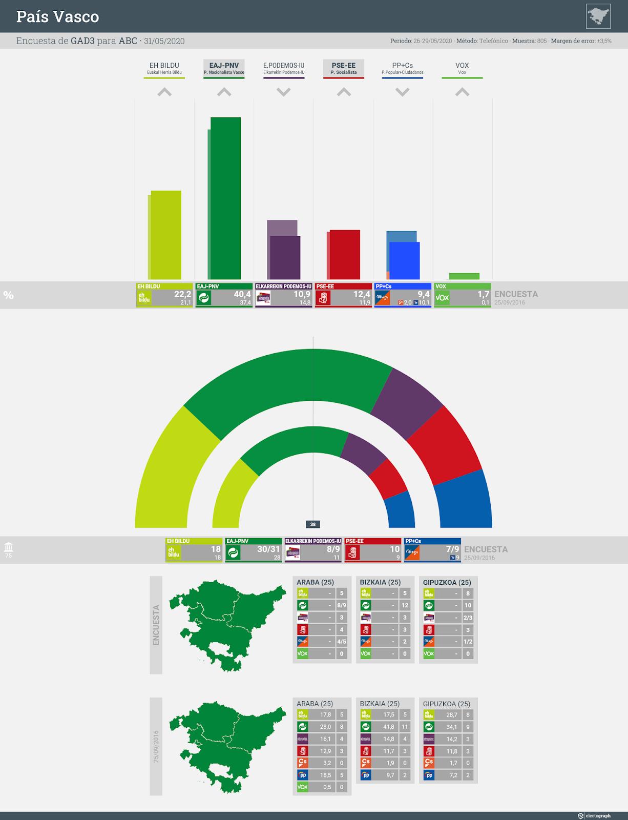 Gráfico de la encuesta para elecciones autonómicas en el País Vasco realizada por GAD3 para ABC, 31 de mayo de 2020