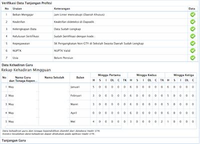 Pada postingan kali ini admin ingin membahas mengenai info GTK Update ! Data Kehadiran GTK Sudah Muncul di Halaman Info GTK
