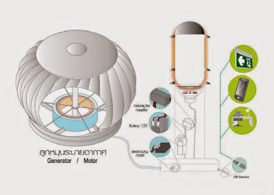 ลูกหมุนระบายอากาศผลิตกระแสไฟฟ้า