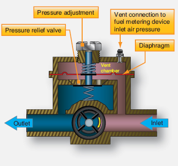 Types of Aircraft Fuel Pumps | Aircraft Systems