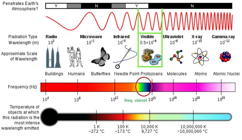 Frequencia das ondas eletromagnéticas
