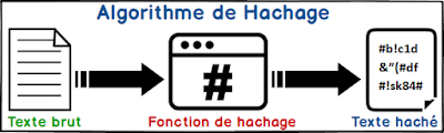 Différence entre hachage et cryptage