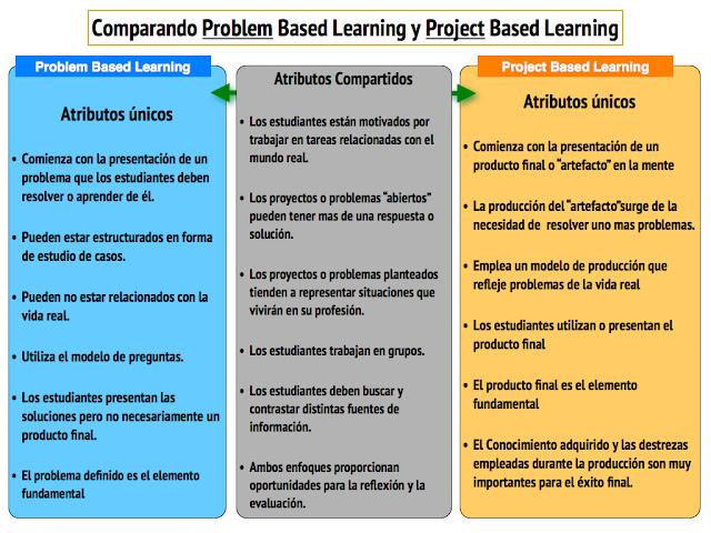 Infografía Aprendizaje Basado en Problemas