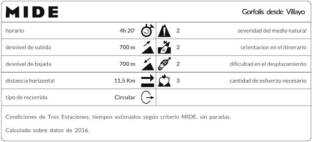 Datos MIDE ruta Gorfolís