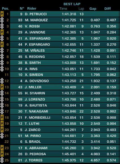 Hasil FP2 MotoGP Valencia 2018