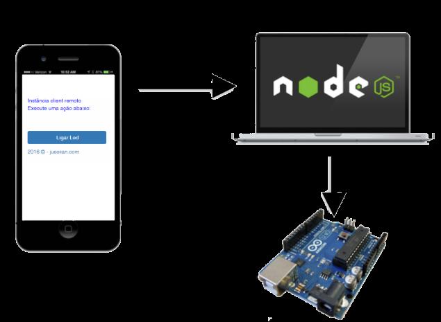NodeJS com Socket.io e Arduino