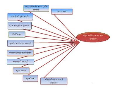 Hindi Sahitya ka kaal Vibhajan (हिंदी साहित्य : काल विभाजन )