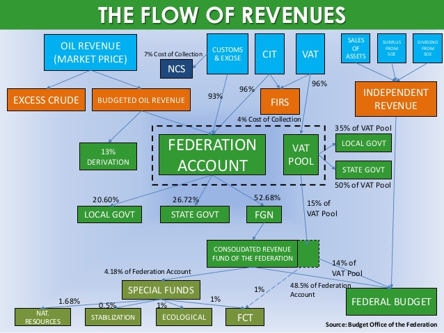 Revenue: 1.41trn Shared in the first quarter to FG, States and LGs, Akwa Ibom, Rivers, Bayelsa Got The Highest
