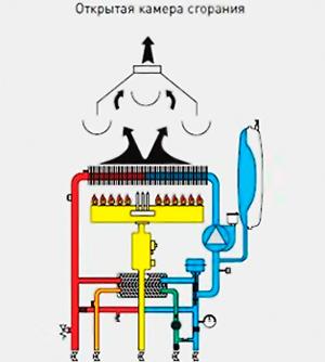 принципиальная схема открытой камеры сгорания