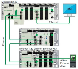 PLC Modicon M580 ePAC concept