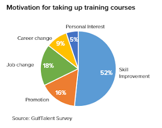 Source: GulfTalent Survey. Piechart showing why people sign up for training.