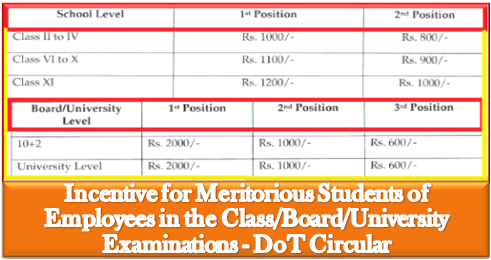 incentive-for-meritorious-students-of-dot-employees