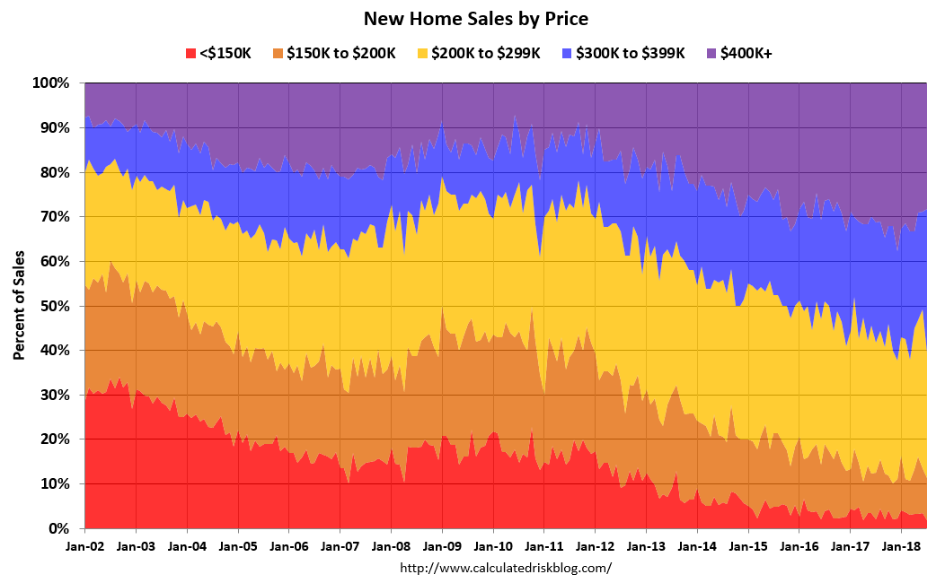 Calculated risk new home prices for New home builders prices