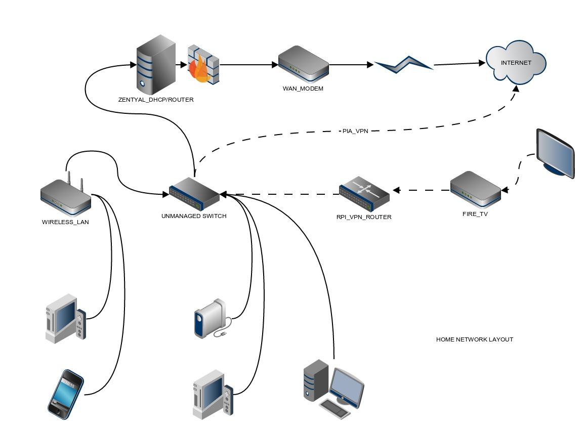 network wiring closet diagram