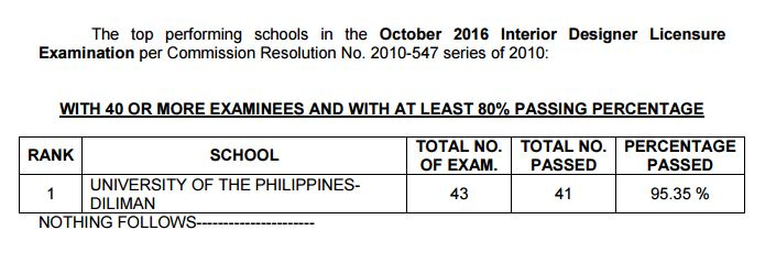 Top Performing School Interior Designer Performance Of Schools Board Exam