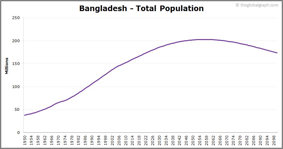 Bangladesh  Total Population Trend
