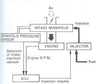 Campuran udara dan bahan bakar pada sebuah motor pembakaran dalam sangatlah penting Campuran Ideal Udara Dan Bahan Bakar Pada Motor Bakar ( Air Fuel Ratio )