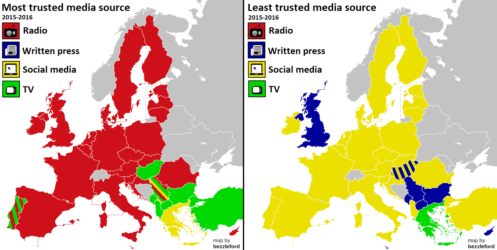 Least and most trusted media source in Europe