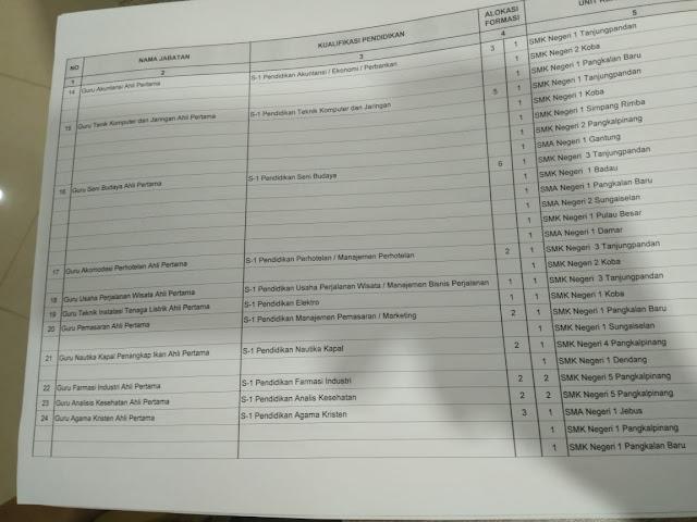 gambar formasi cpns bangka belitung tahun 2018