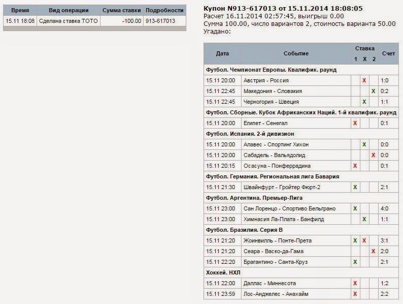 Прогноз на тотализатор 05 12 2014 фонбет