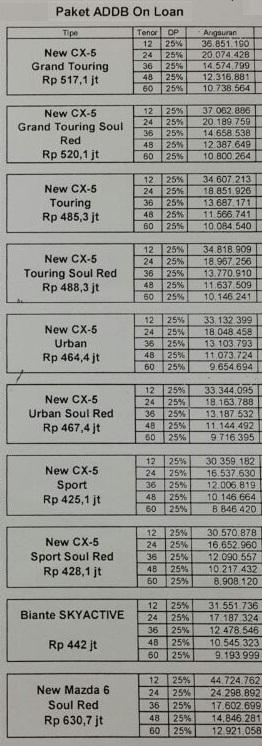 paket kredit mazda cx5