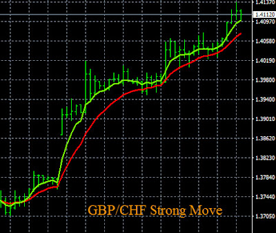 Today's Strong GBP Pairs Movements