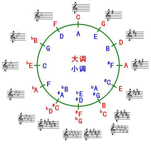 俊仔: 五線譜升降記號與調號的關係