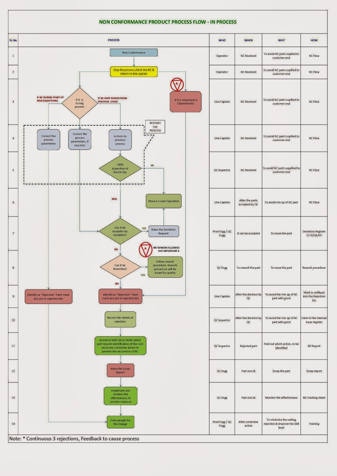 small resolution of nc flow chart sample