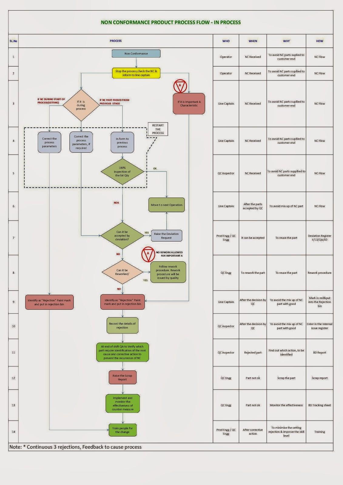 medium resolution of nc flow chart sample