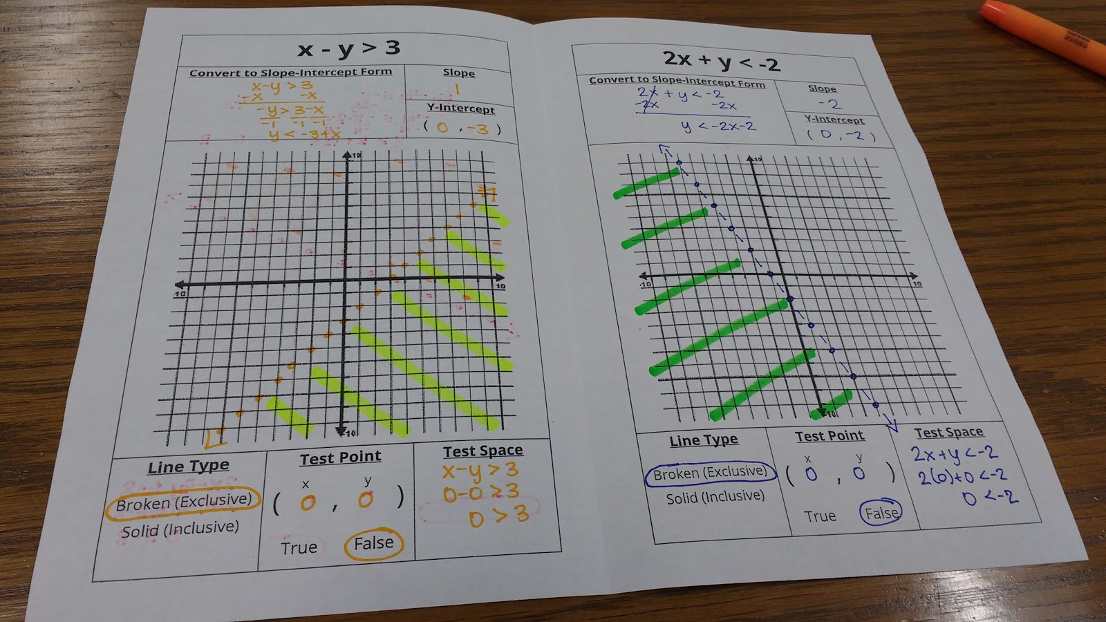 Math love graphing linear inequalities graphic organizer to walk my students through how to graph a linear inequality after we understand what it means for a point to be part of the solution of an inequality falaconquin