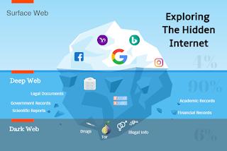 Deep Web và những thứ bạn không thể tìm thấy trên Google