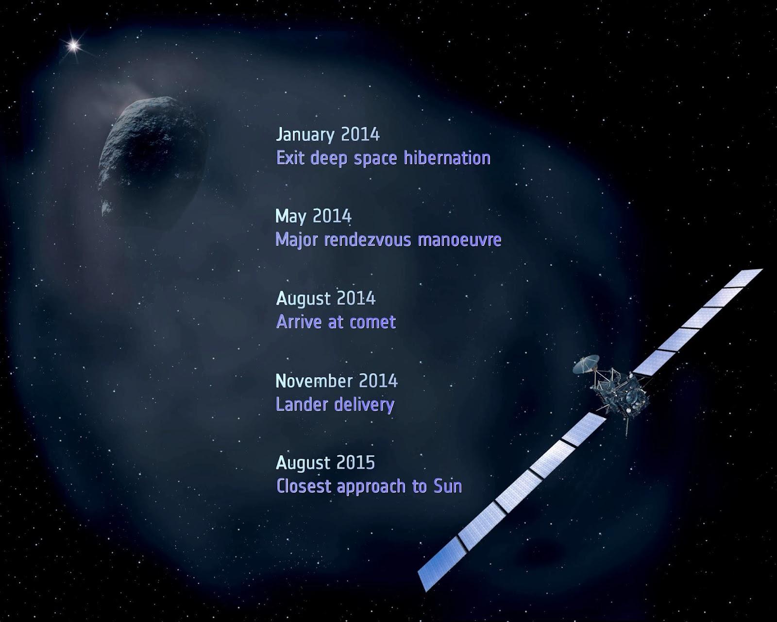 http://3.bp.blogspot.com/-XvFsrcdQZvo/UllW_-MrRnI/AAAAAAAAcBM/YA0OYygdmXk/s1600/Rosetta_mission_milestones.jpg
