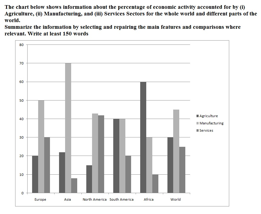 Ielts academic writing task 1 sample ielts academic writing task 1 the given graph shows contributions of different sectors namely agriculture manufacturing and services sectors in economic activity in asia africa ccuart Images