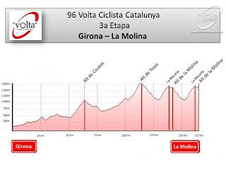 La Molina Volta a Catalunya
